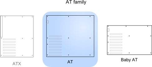Illustration of AT relative to other standards