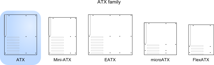 Illustration of ATX relative to other standards