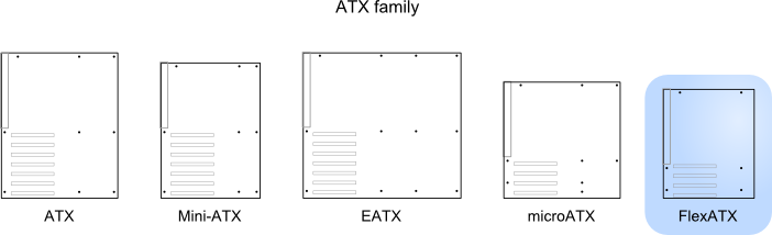 Illustration of FlexATX relative to other standards
