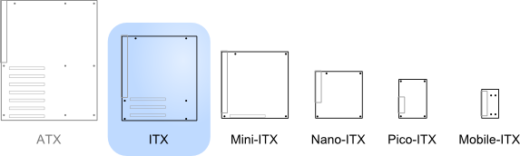 Illustration of ITX relative to other standards