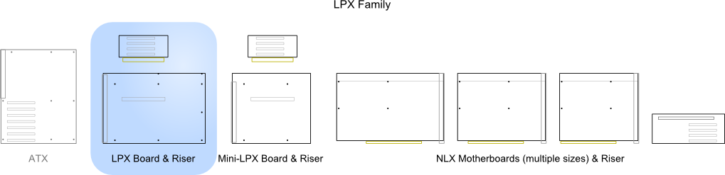 Illustration of LPX relative to other standards