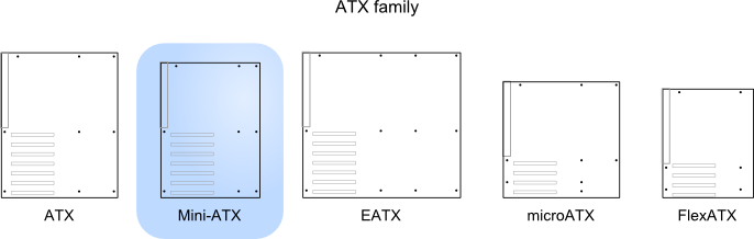 Illustration of Mini-ATX relative to other standards