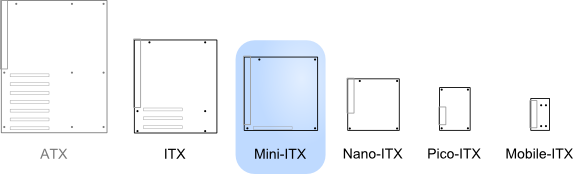 Illustration of Mini-ITX relative to other standards