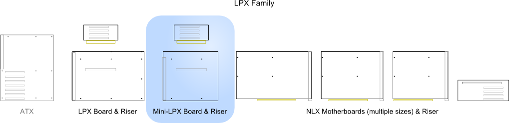 Illustration of Mini-LPX relative to other standards
