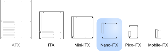 Illustration of Nano-ITX relative to other standards