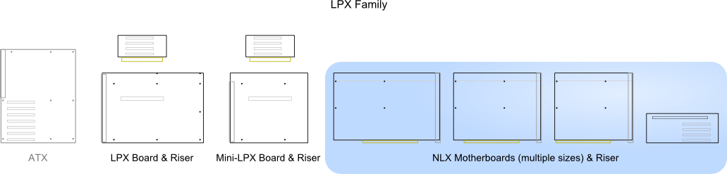 Illustration of NLX relative to other standards