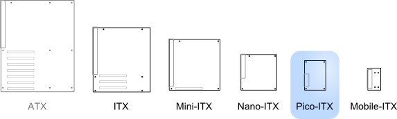 Illustration of Pico-ITX relative to other standards