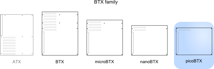 Illustration of picoBTX relative to other standards
