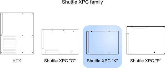 Illustration of Shuttle K relative to other standards
